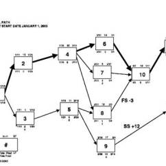 Network Diagram And Critical Path Crf50 Cdi Wiring What Is The Method Pert With
