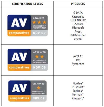 av-comparatives-rating-2009