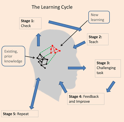 diagram of learning cycle dodge ram 1500 fuse box petty evidence based teachers network our version geoff s