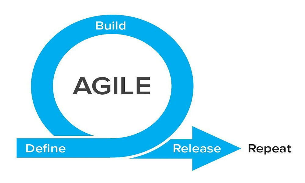 Agile Methodologies - eBuddy News