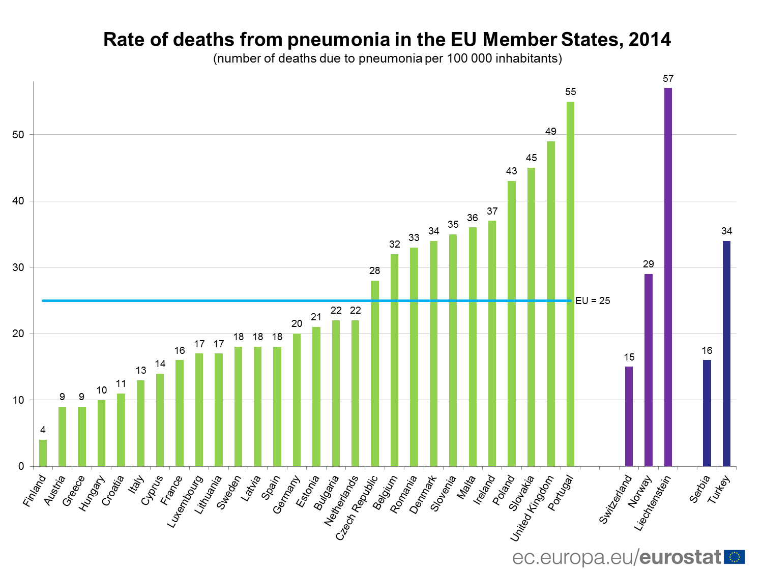 hight resolution of rate of deaths from pneumonia in the eu 2014