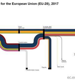 energy balance flow diagram sankey diagram 2017 [ 1393 x 779 Pixel ]