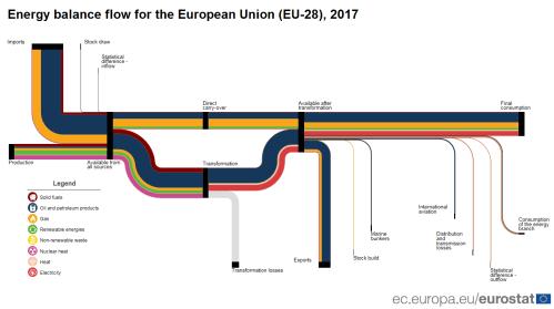 small resolution of energy balance flow diagram sankey diagram 2017