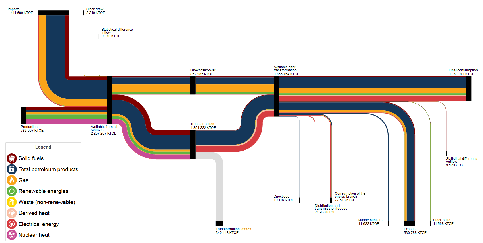 hight resolution of sankey diagrams for energy balance statistics explainedfigure 14 view of all the fuel families in the