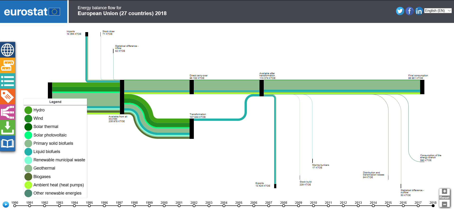 sankey diagram of wind nema l14 30 wiring diagrams for energy balance statistics explained figure 8 example the detailed view renewable energies family in source eurostat