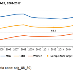 figure 4 employment rate by sex eu 28 2001 2017 of population aged 20 to 64 source eurostat sdg 08 30  [ 1273 x 640 Pixel ]