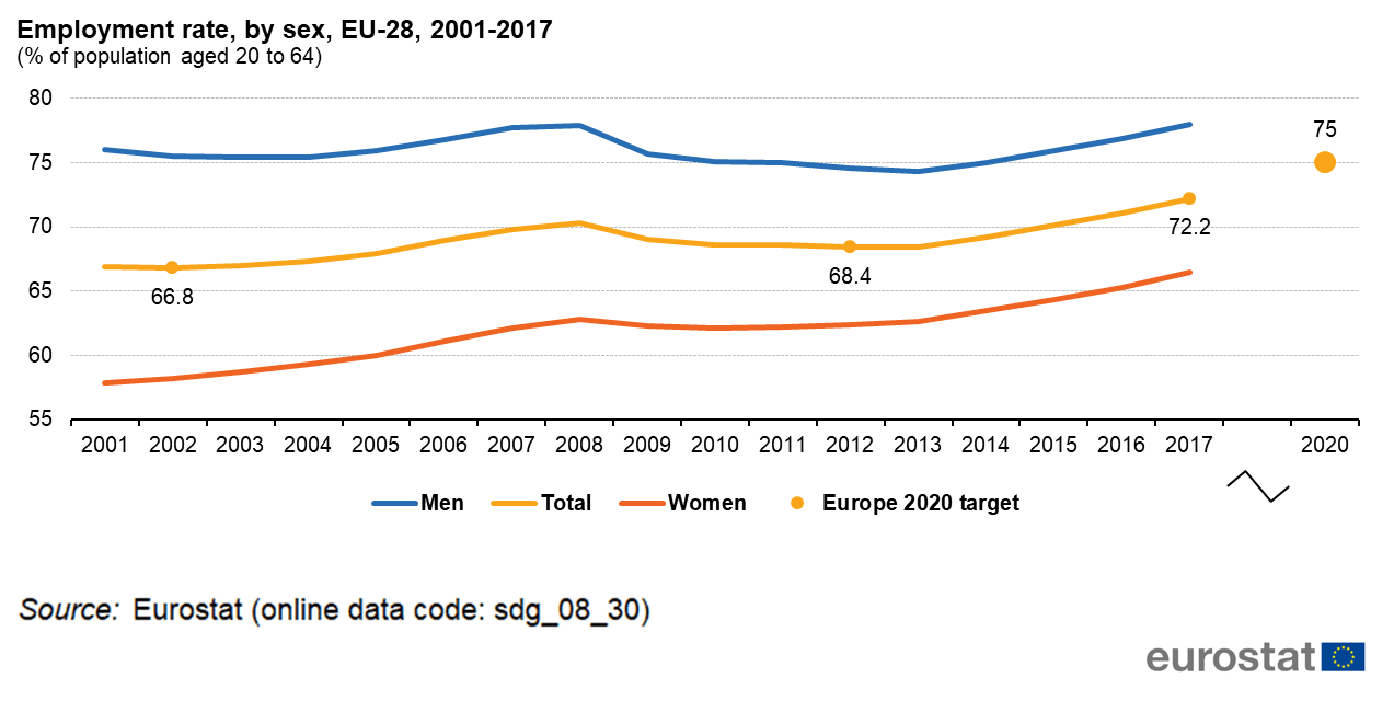 hight resolution of figure 4 employment rate by sex eu 28 2001 2017 of population aged 20 to 64 source eurostat sdg 08 30