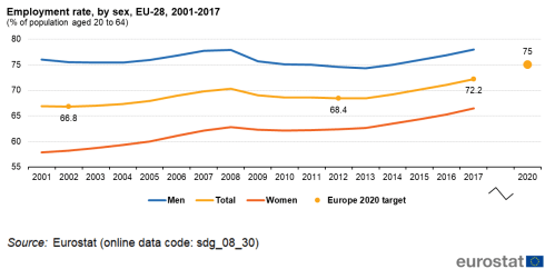 small resolution of figure 4 employment rate by sex eu 28 2001 2017 of population aged 20 to 64 source eurostat sdg 08 30