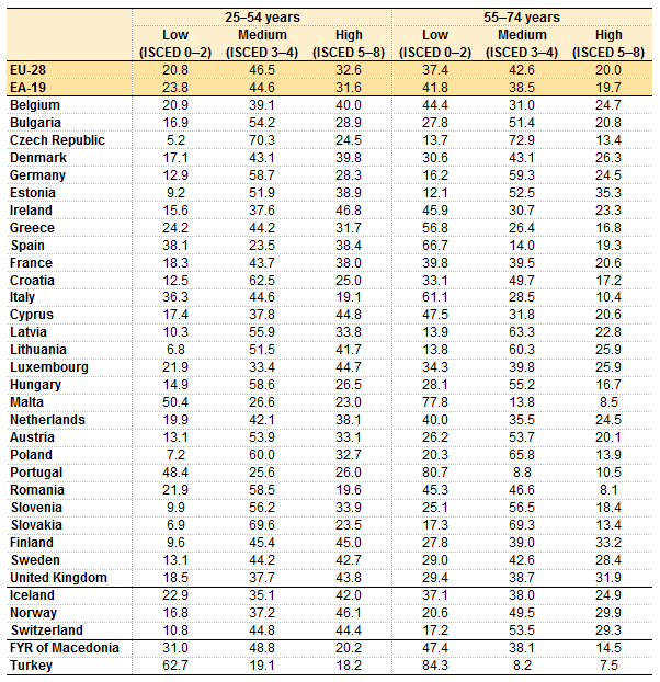 https://i0.wp.com/ec.europa.eu/eurostat/statistics-explained/images/7/7a/Share_of_the_population_by_level_of_educational_attainment%2C_by_selected_age_groups_and_country%2C_2015_%28%25%29.png?w=1170