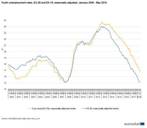 small resolution of file youth unemployment rates eu 28 and ea 19 seasonally adjusted january 2000 may 2018 png