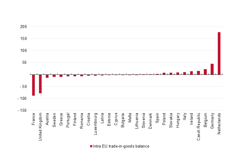 File:Intra-EU trade balance by Member State, 2013 (EUR 1