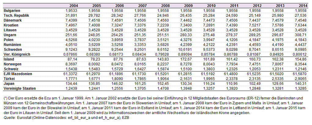 File:Exchange rates against the euro, 2004–14 (¹) (1 EUR