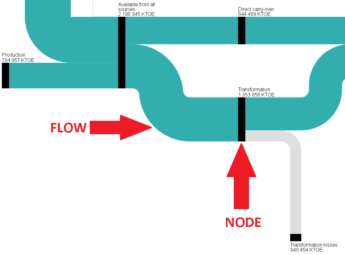 how to do a sankey diagram hook up water softener diagrams for energy balance statistics explained