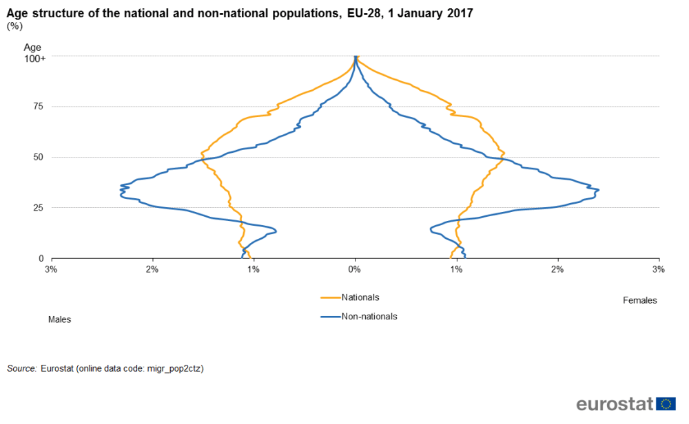 medium resolution of file age structure of the national and non national populations eu 28 1 january 2017 png