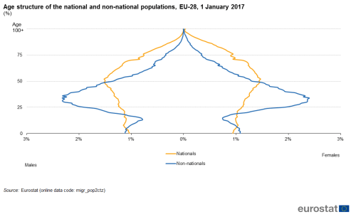 small resolution of file age structure of the national and non national populations eu 28 1 january 2017 png