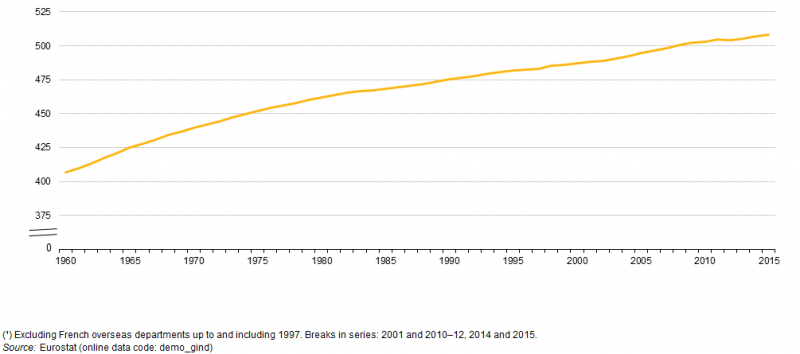 File:Population, EU-28, 1960–2015 (¹) (at 1 January, million persons) YB15 II.png