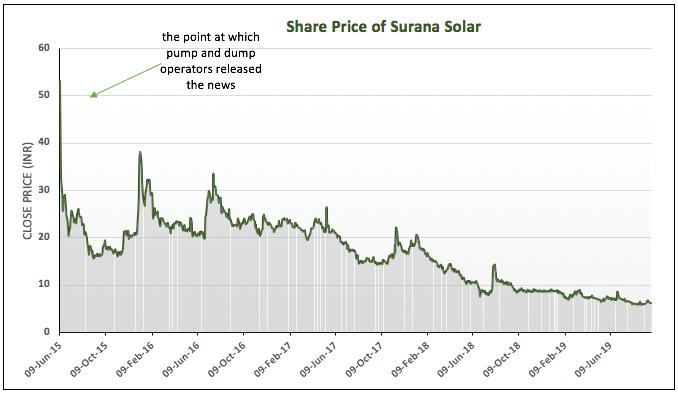 Share price of Surana Solar