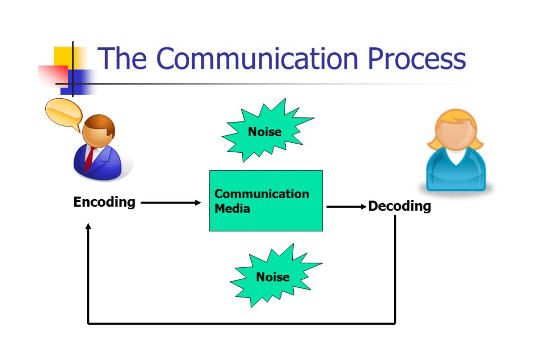 communication cycle diagram spal fan relay wiring communications process encoding and decoding