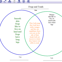 Frog And Toad Venn Diagram Sentence Diagramming Tool Online Using Inspiration Software To Create Diagrams E C A They Had Follow Several Steps Open The Template Type In Their Information Format It Save Work I Love Watching How Proficient These Young