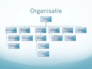 Orginagram