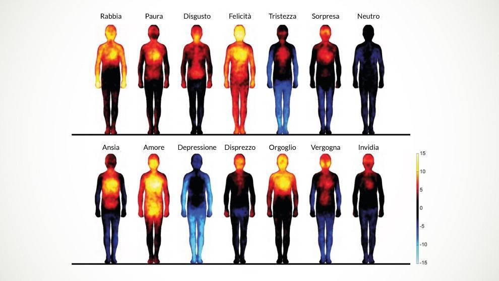 Il corpo e le emozioni