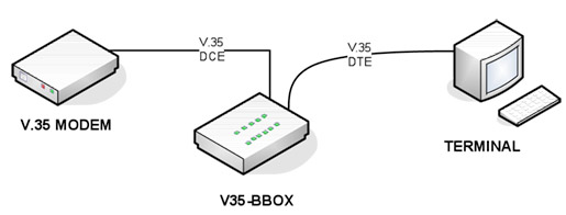 V.35 BREAKOUT BOX