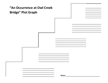 an occurrence at owl creek bridge plot diagram stihl hedge trimmer attachment parts graph bierce tpt