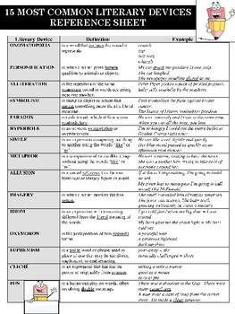 15 Common Literary Devices Reference Sheet By Mz S English