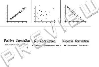 3 Types of Scatter Plots Graphs of Correlations Foldable
