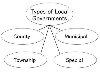 3rd Grade Government Unit Lesson 6 Pack: Government