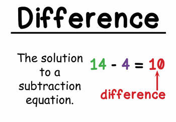 3rd Grade Math Vocabulary Cards: Addition and Subtraction