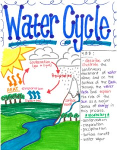 th grade water cycle also by dancing scientist teachers pay rh teacherspayteachers