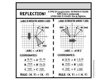 6th, 7th and 8th Grade Interactive Notes Activities by