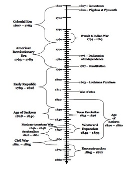 American History Timeline Printable That are Massif