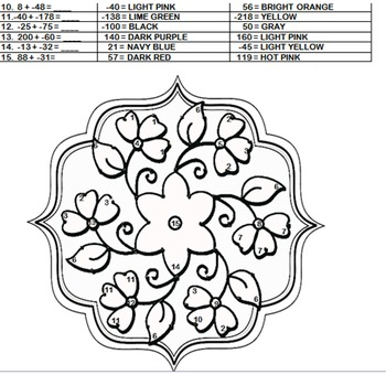 Adding Integers Coloring Activity + Free Integer Rules