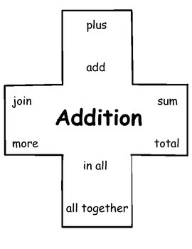 Addition and Subtraction Symbol Posters (with clue words