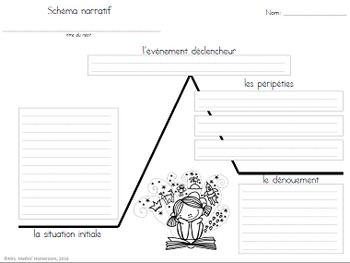 Affiches: Schéma narratif (Plot Summary Posters French