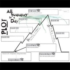 Lord Of The Flies Plot Diagram Ribu1c Relay Wiring All Summer In A Day Chart Organizer Arc By Created For