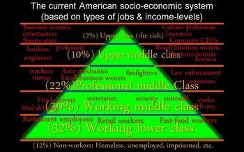social class pyramid america history americas preview