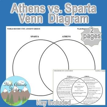 Athens  Sparta 2 Circle Venn Diagram Graphic Organizer