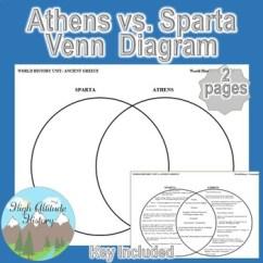 Athens And Sparta Venn Diagram Yamaha Golf Cart Wiring Gas & 2 Circle Graphic Organizer (ancient Greece)
