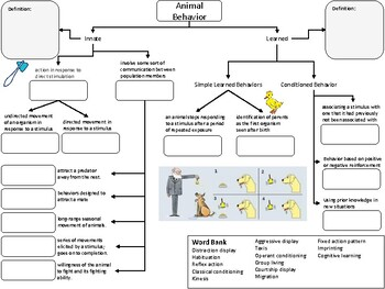 Animal Behavior Graphic Organizer by Mrs G Science
