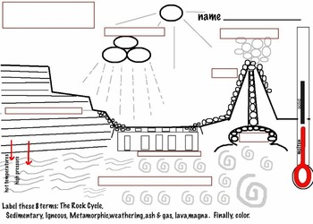 Art Rocks Rock Cycle Diagram & 3 Rock Types (4 pages