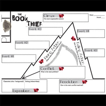 BOOK THIEF Plot Chart Organizer Diagram Arc (by Zusak