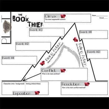 plot diagram for the book thief true t 23f 2 wiring chart organizer arc by zusak freytag s pyramid