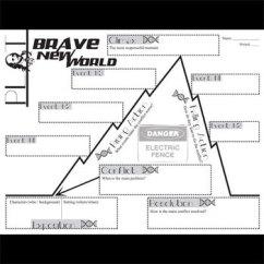 Plot Diagram Graphic Organizer Farmall Super A Wiring Brave New World Chart Arc (by Huxley) - Freytag's Pyramid