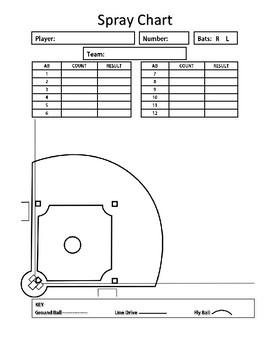 Softball Spray Chart Template Marta Innovations2019 Org