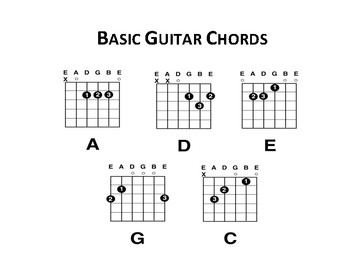 Basic Guitar Chords & Guitar Chord Charts (Blank) by