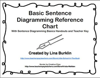 Grammar Basic Sentence Diagramming Reference Chart by