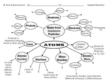 Atomic Structure 01 Atoms & Atomic Structure Graphic
